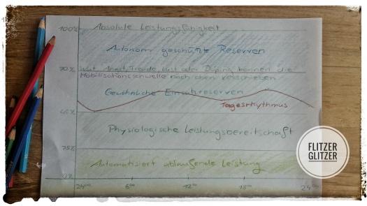 Mit Buntstiften gezeichnetes Diagram zur Leistungskurve über unseren Tag verteilt.